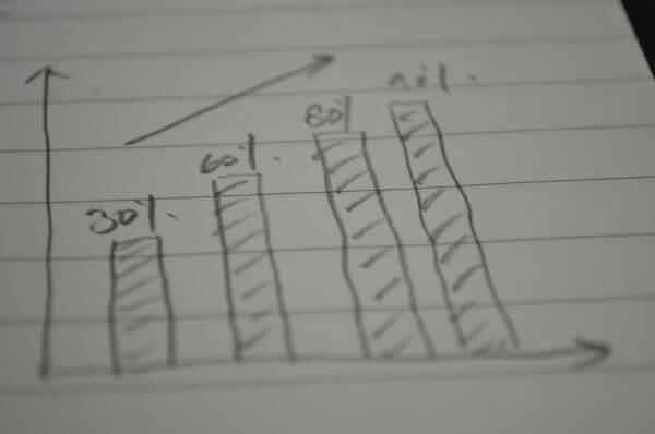 Graph On Pencil Paper photo