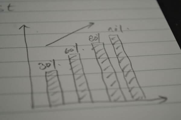 Growth Bar Chart Graph photo